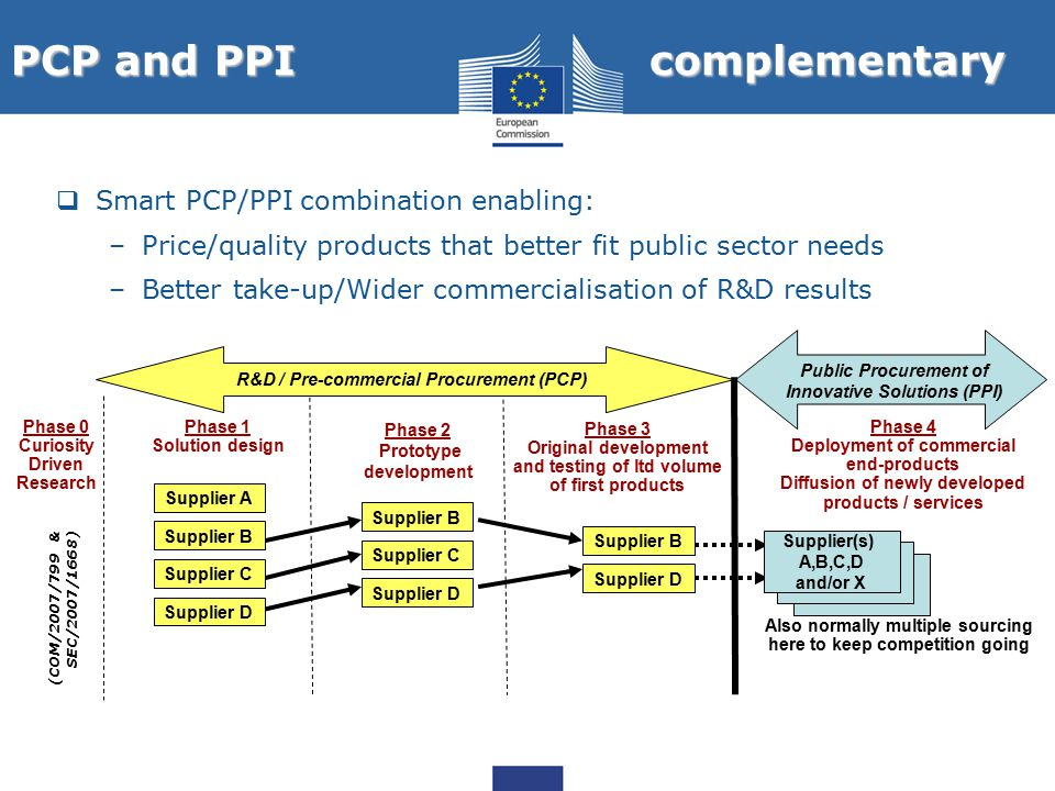 PCP and PPI complementary