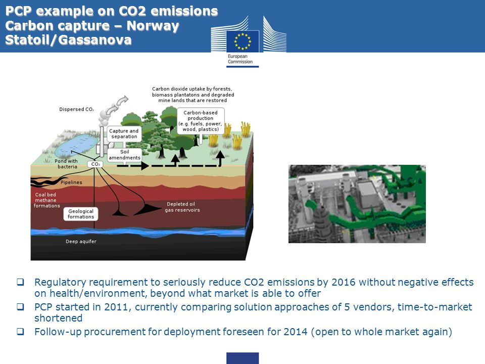 PCP example on CO2 emissions Carbon capture – Norway Statoil/Gassanova