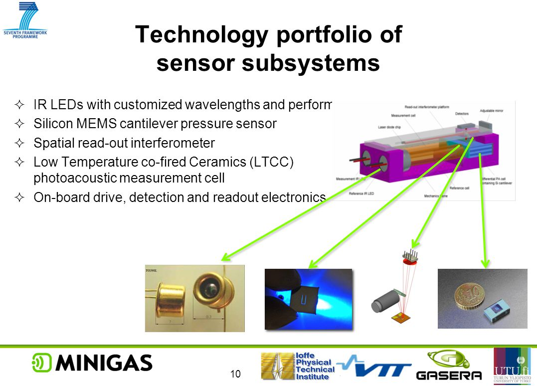 Technology portfolio of sensor subsystems
