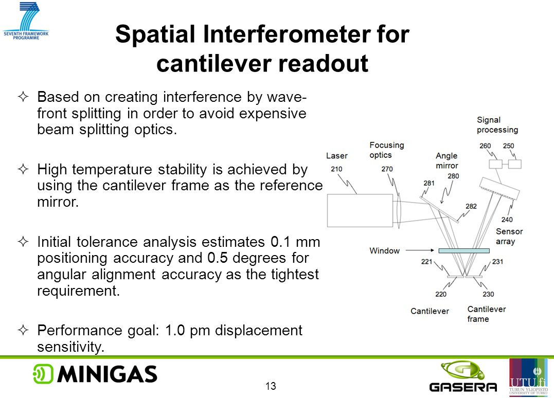 Spatial Interferometer for cantilever readout