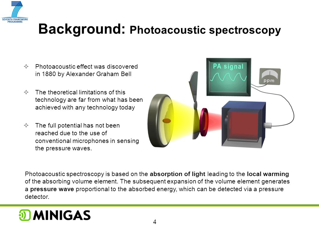 Background: Photoacoustic spectroscopy