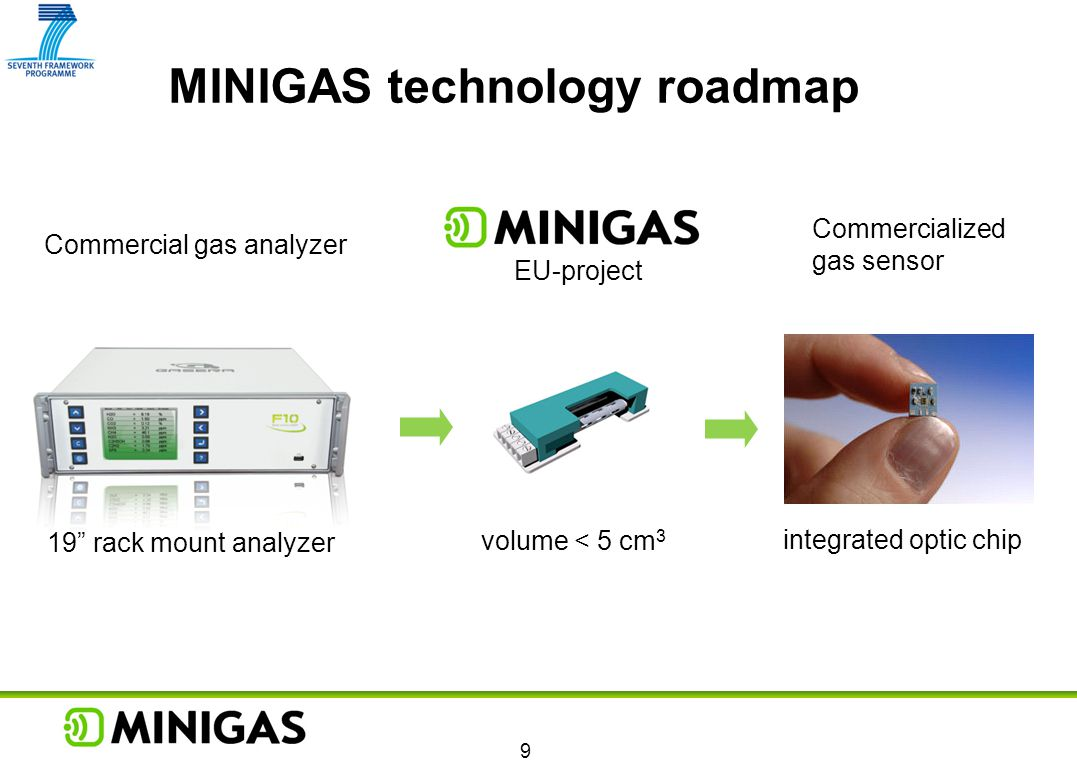 MINIGAS technology roadmap