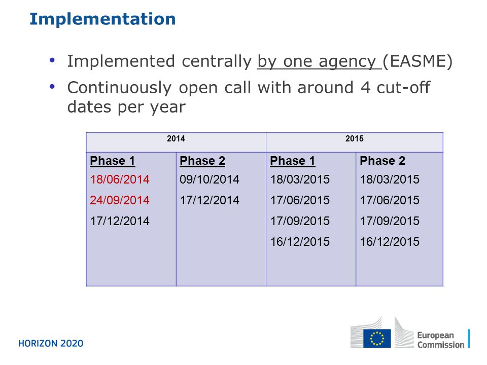 Implemented centrally by one agency (EASME)