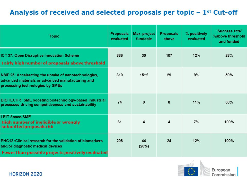 Analysis of received and selected proposals per topic – 1st Cut-off