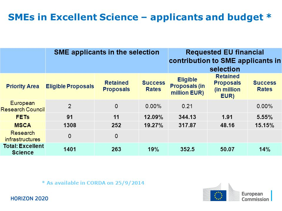 SMEs in Excellent Science – applicants and budget *