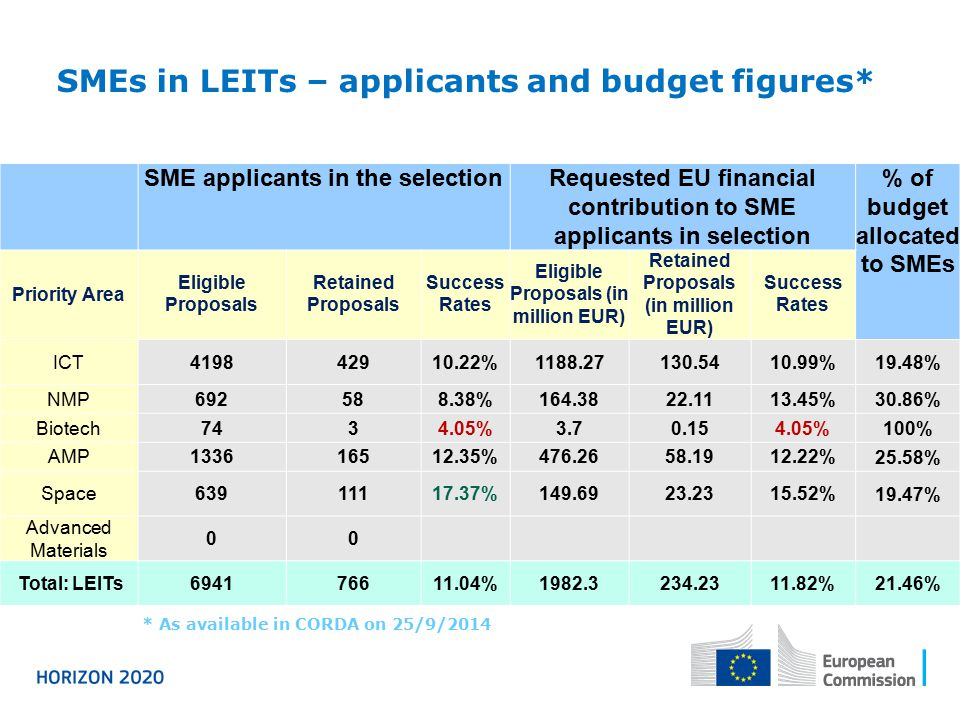 SMEs in LEITs – applicants and budget figures*