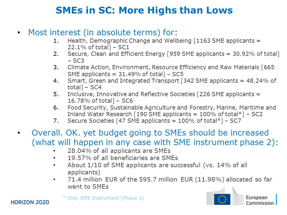 SMEs in SC: More Highs than Lows