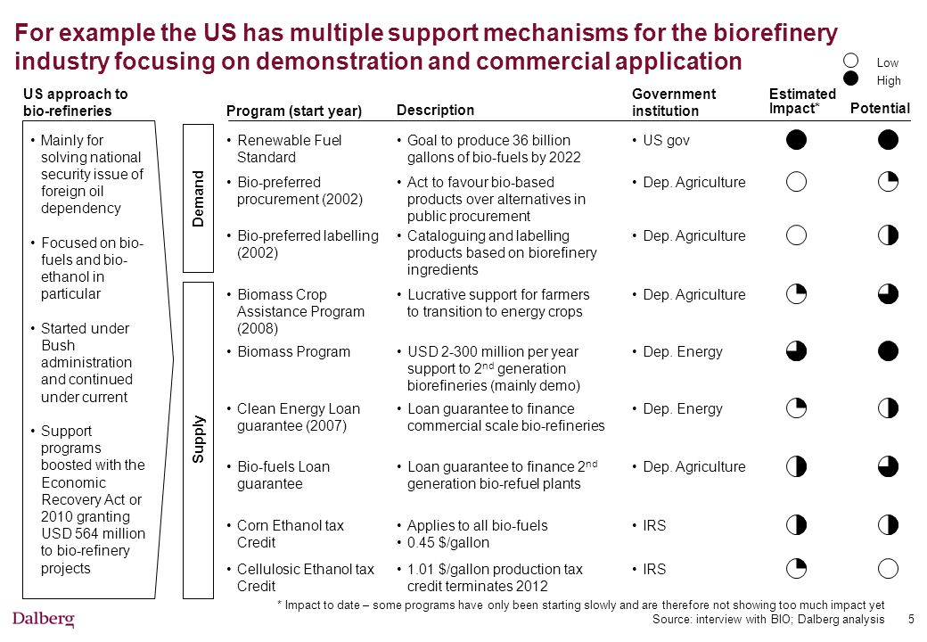 Current landscape of biorefinery initiatives in the EU