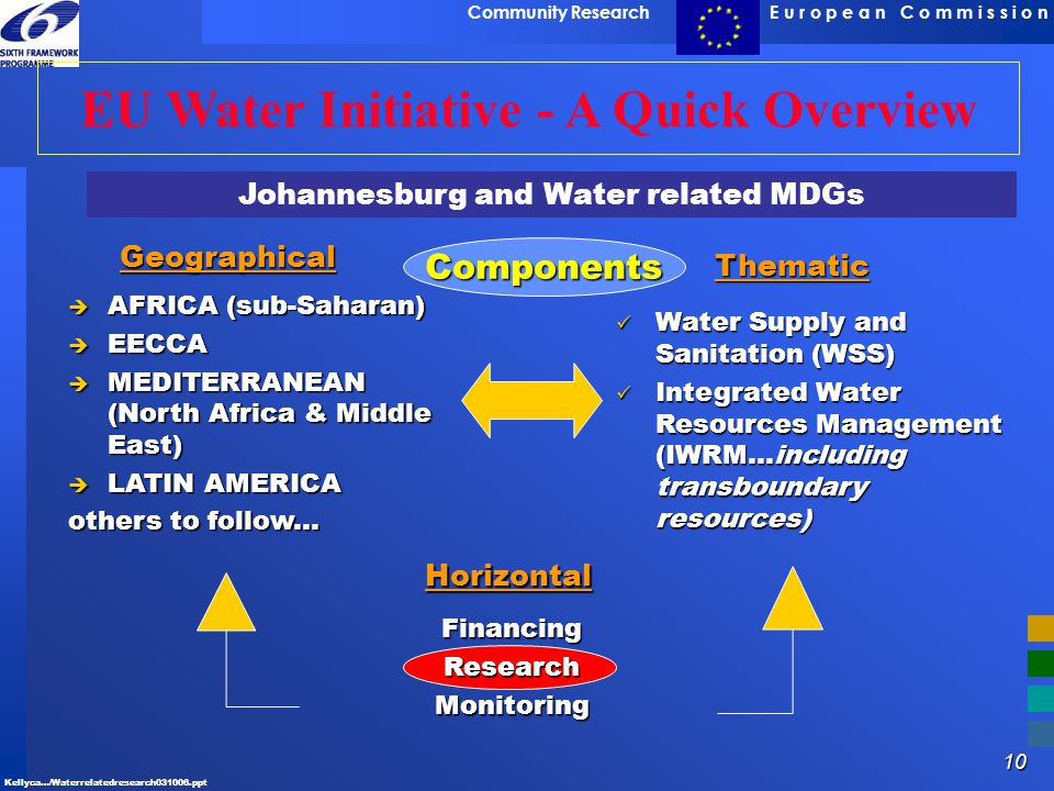 EU Water Initiative - A Quick Overview