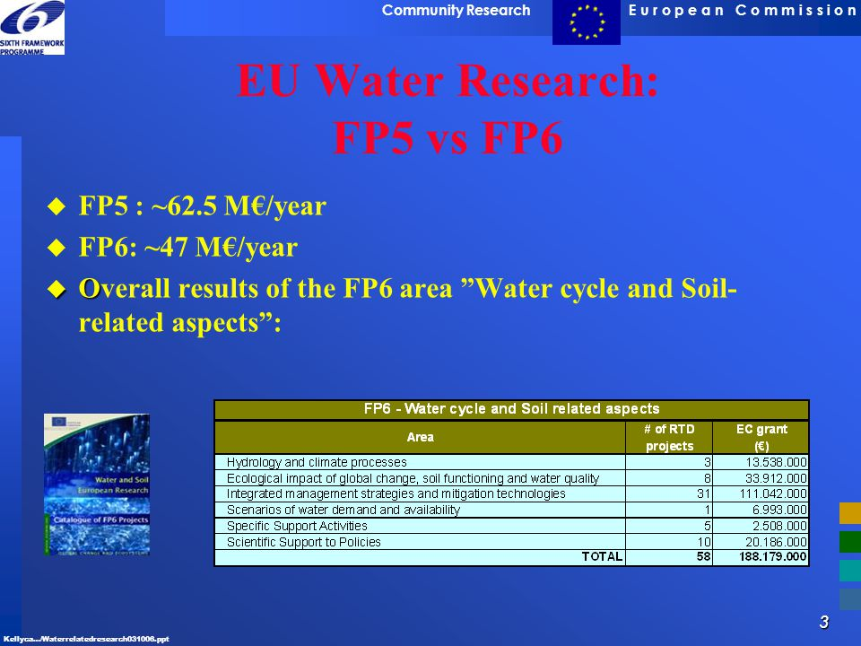 EU Water Research: FP5 vs FP6