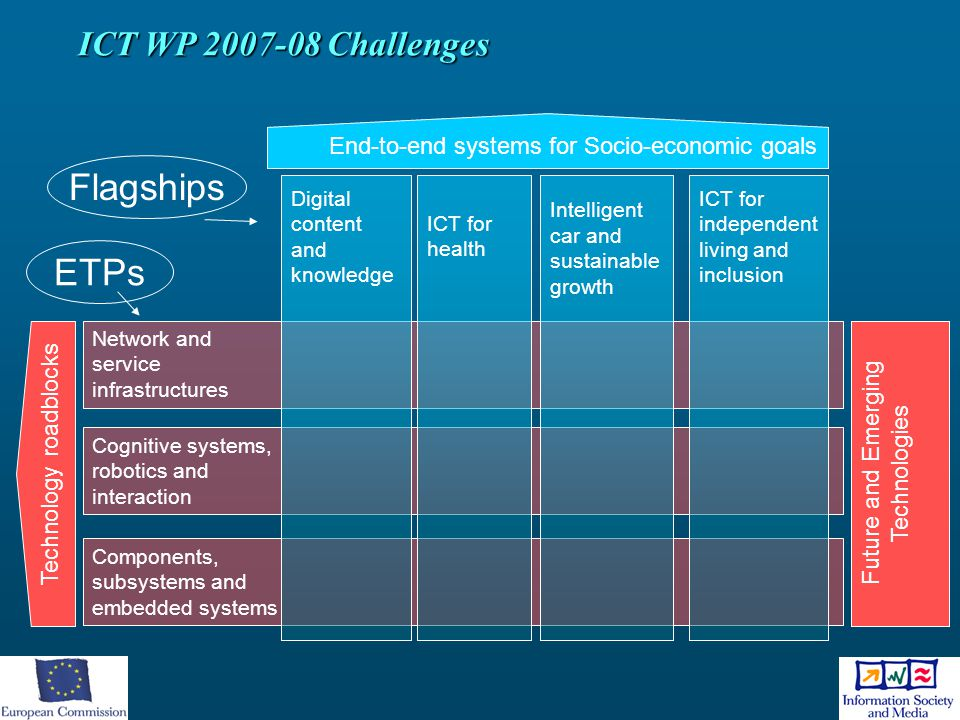 Flagships ETPs ICT WP 2007-08 Challenges