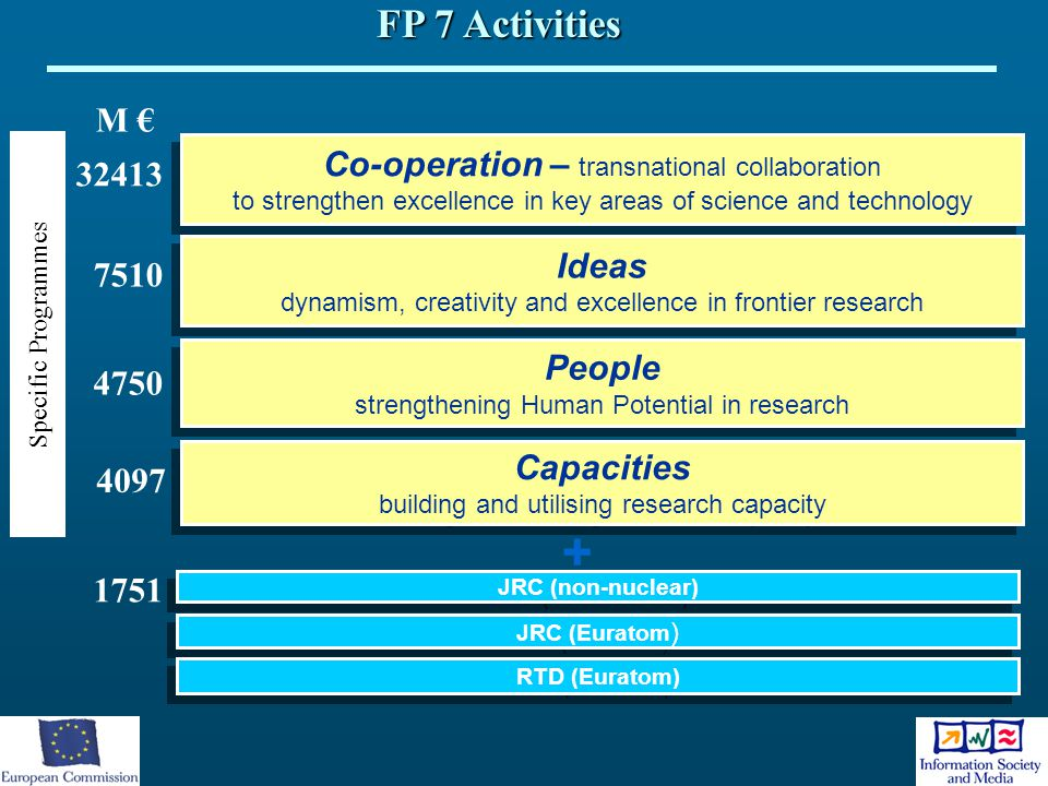 + FP 7 Activities M € Co-operation – transnational collaboration 32413