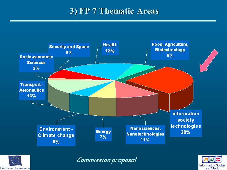 3) FP 7 Thematic Areas Commission proposal