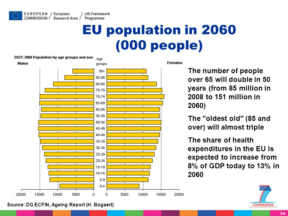 EU population in 2060 (000 people)