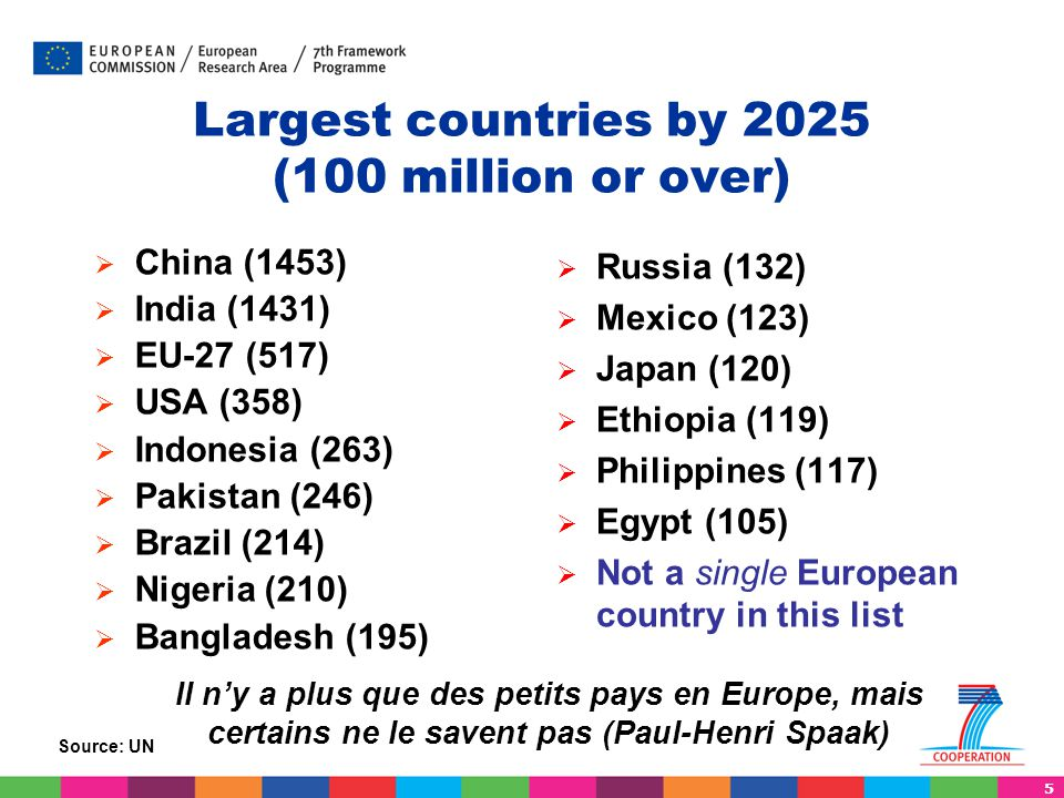 Largest countries by 2025 (100 million or over)