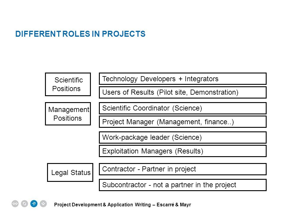Different roles in projects