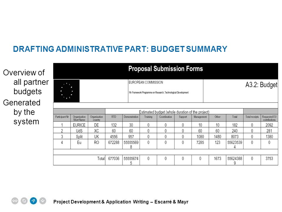 Drafting Administrative Part: BUDGEt Summary
