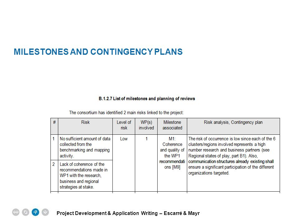 Milestones and contingency plans