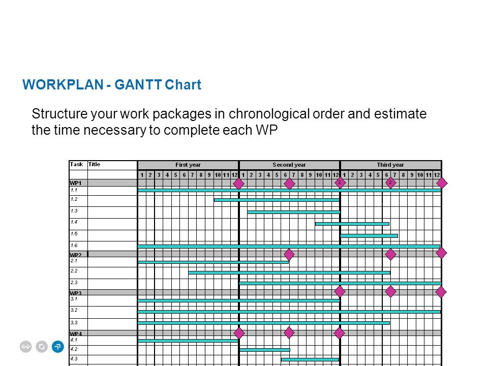 WORKPLAN - GANTT Chart Structure your work packages in chronological order and estimate the time necessary to complete each WP.