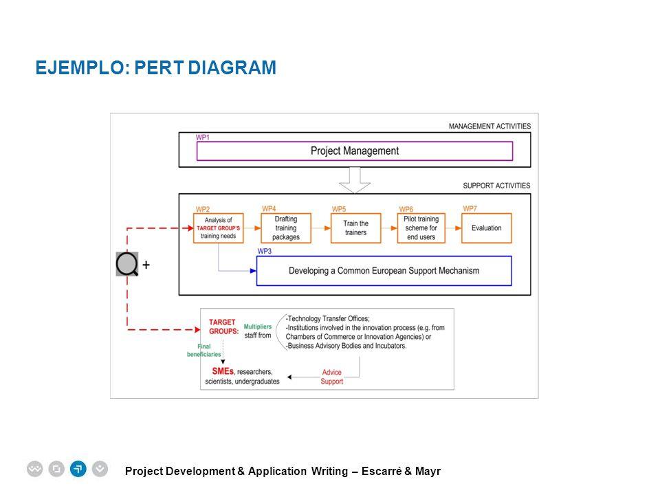 Ejemplo: PERT Diagram