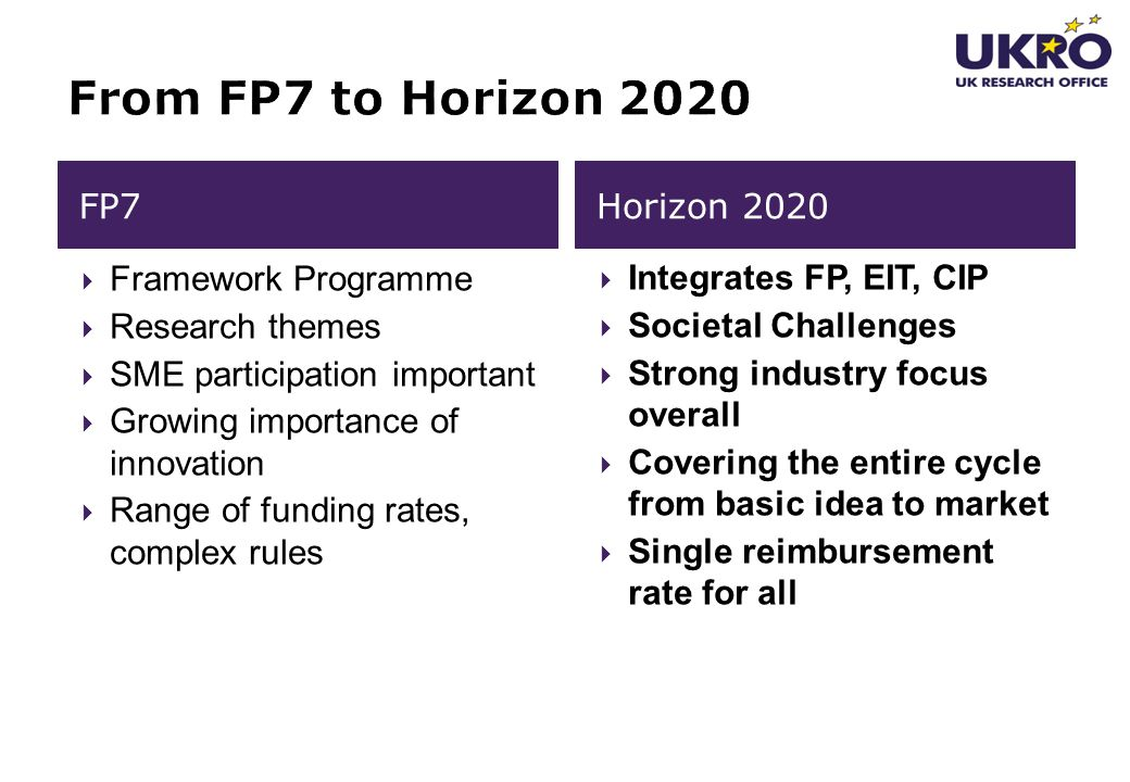 From FP7 to Horizon 2020 FP7 Horizon 2020 Framework Programme
