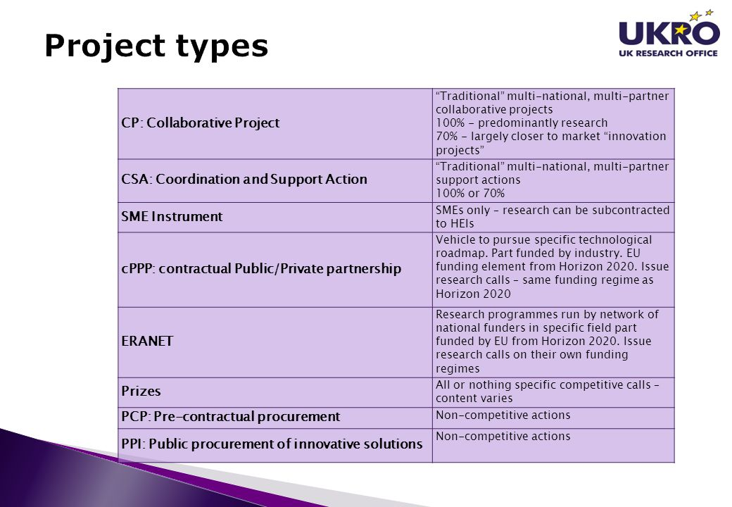 Project types CP: Collaborative Project