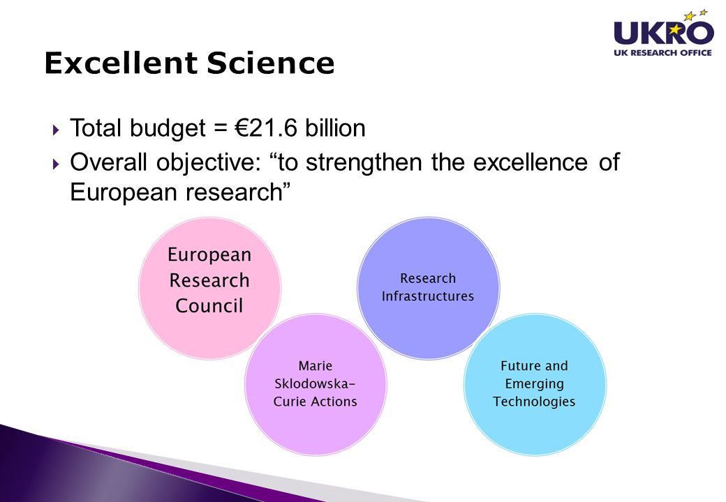 Excellent Science Total budget = €21.6 billion