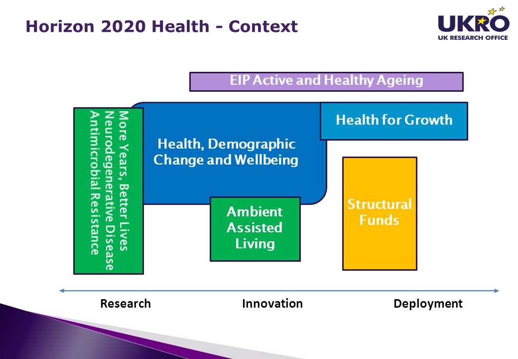Horizon 2020 Health - Context