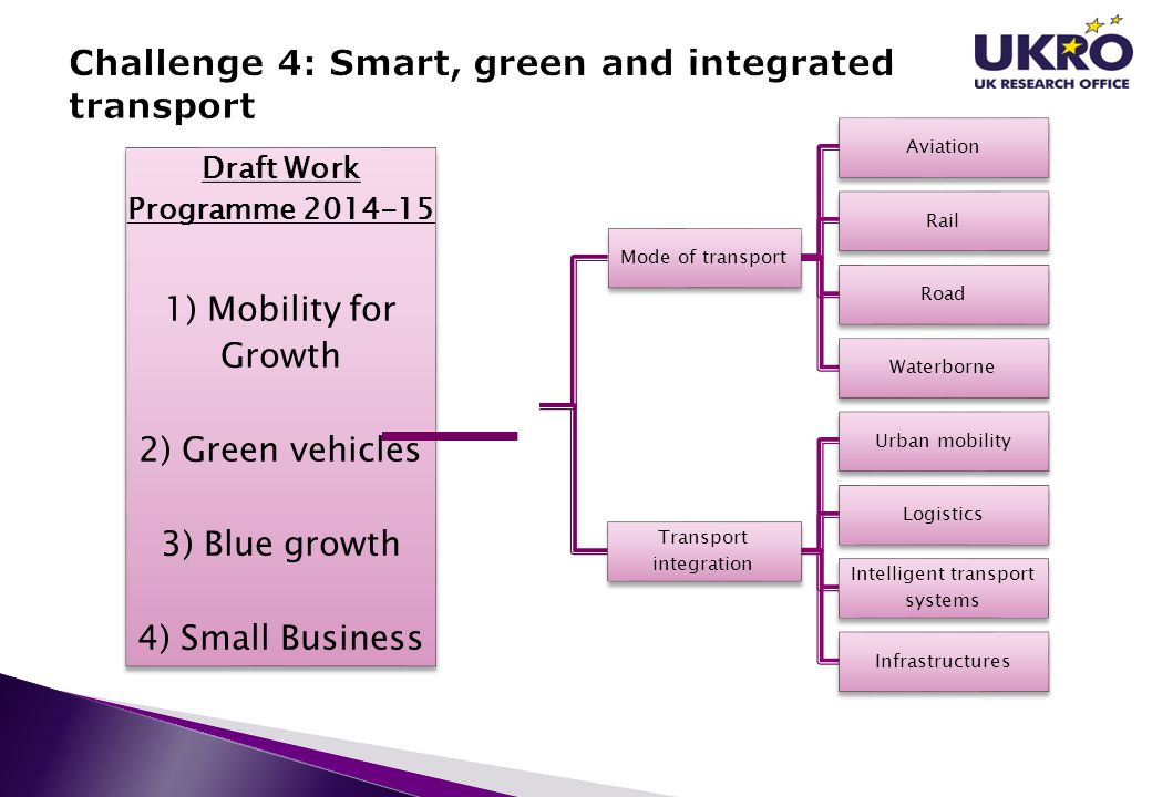 Challenge 4: Smart, green and integrated transport