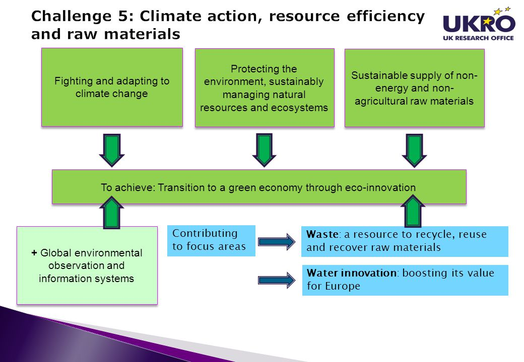 Challenge 5: Climate action, resource efficiency and raw materials