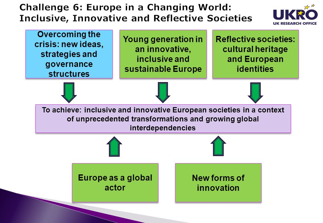 Challenge 6: Europe in a Changing World: Inclusive, Innovative and Reflective Societies