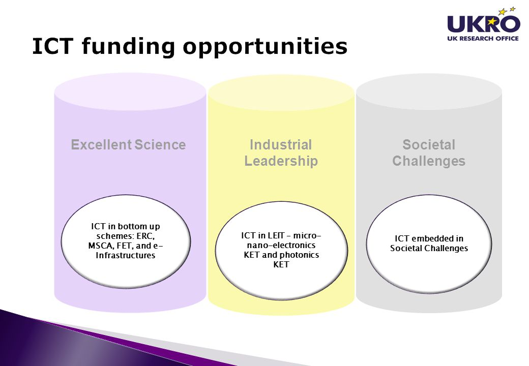 ICT funding opportunities