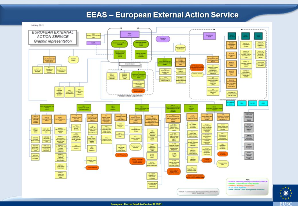 EEAS – European External Action Service