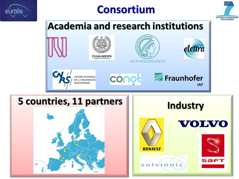 Consortium Academia and research institutions 5 countries, 11 partners