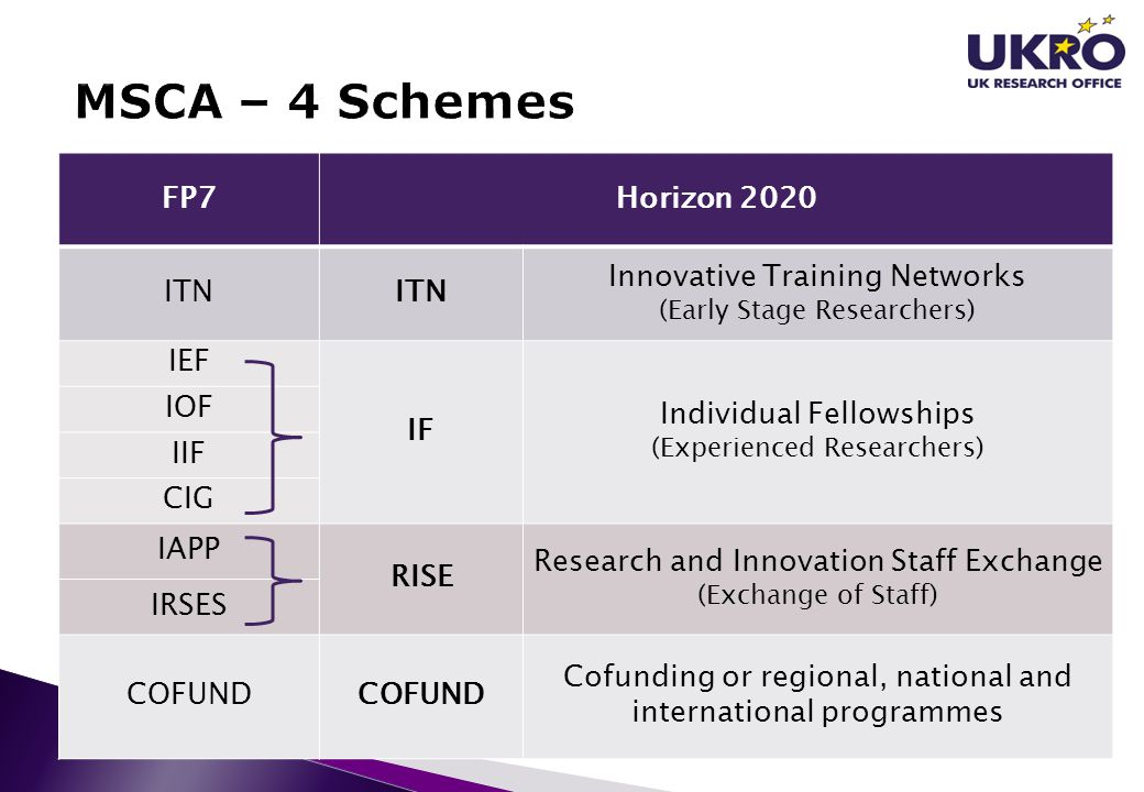 MSCA – 4 Schemes FP7 Horizon 2020 ITN Innovative Training Networks IEF