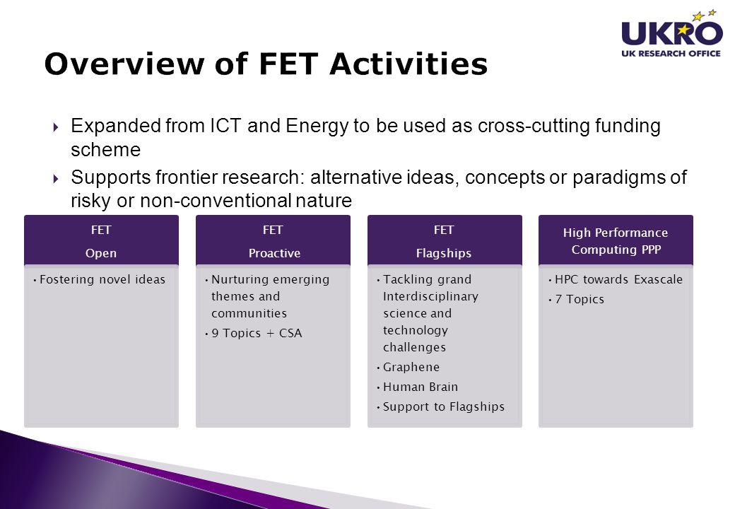 Overview of FET Activities