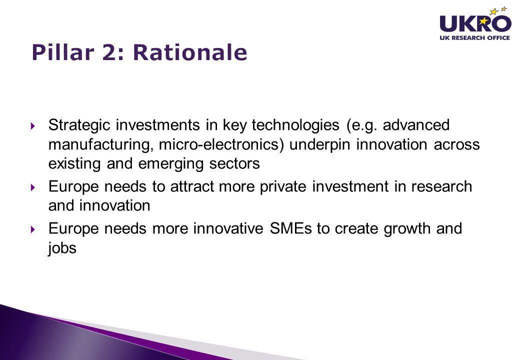 Pillar 2: Rationale
