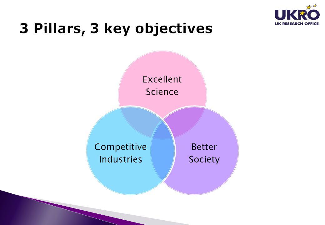 3 Pillars, 3 key objectives
