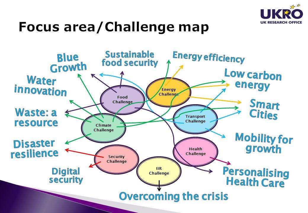 Focus area/Challenge map