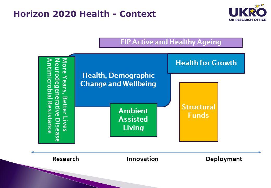 Horizon 2020 Health - Context
