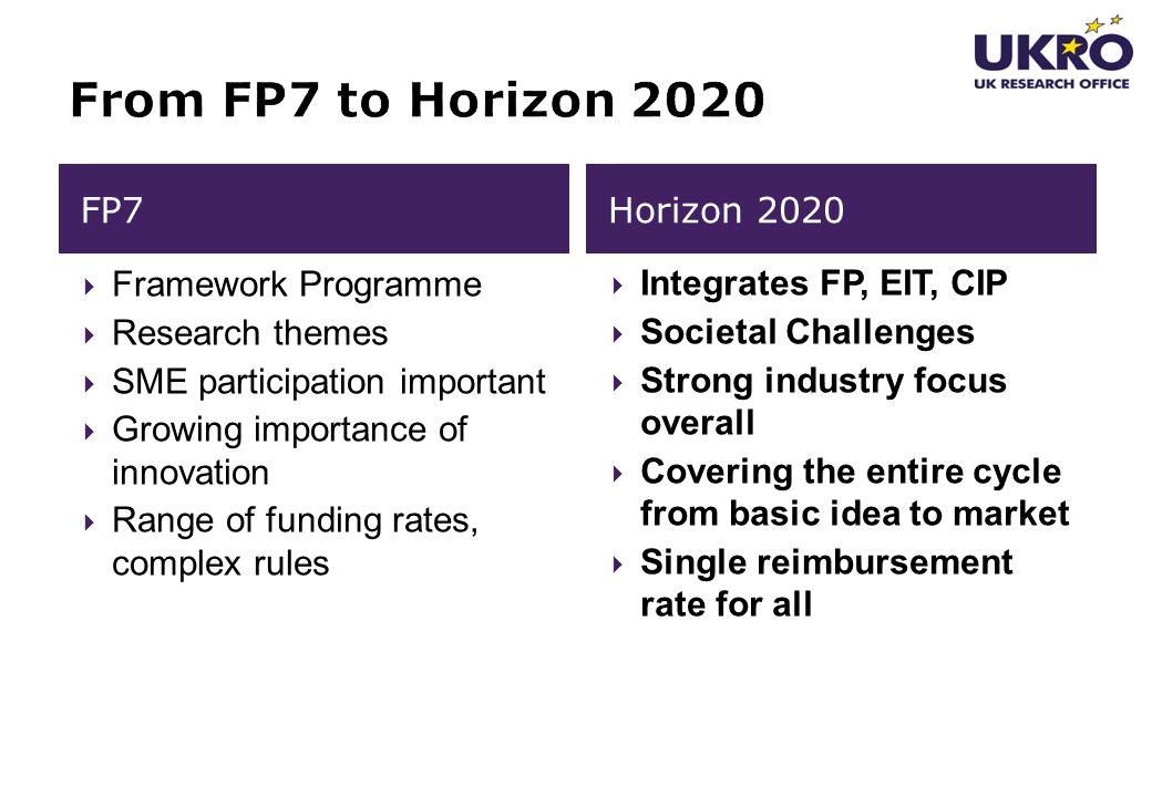 From FP7 to Horizon 2020 FP7 Horizon 2020 Framework Programme