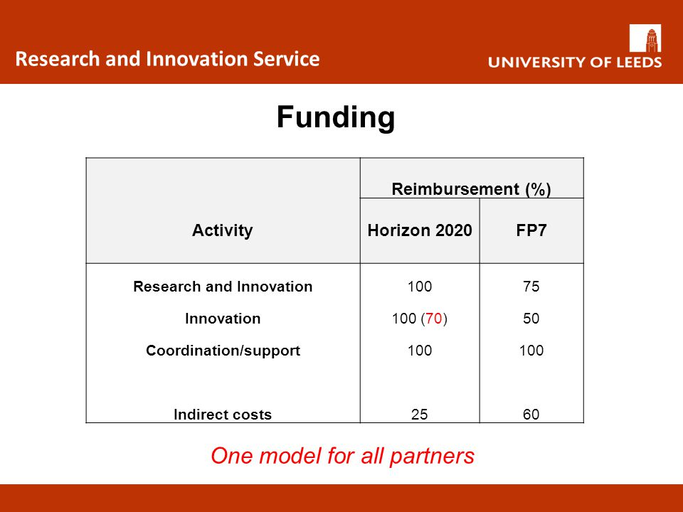 Research and Innovation Coordination/support