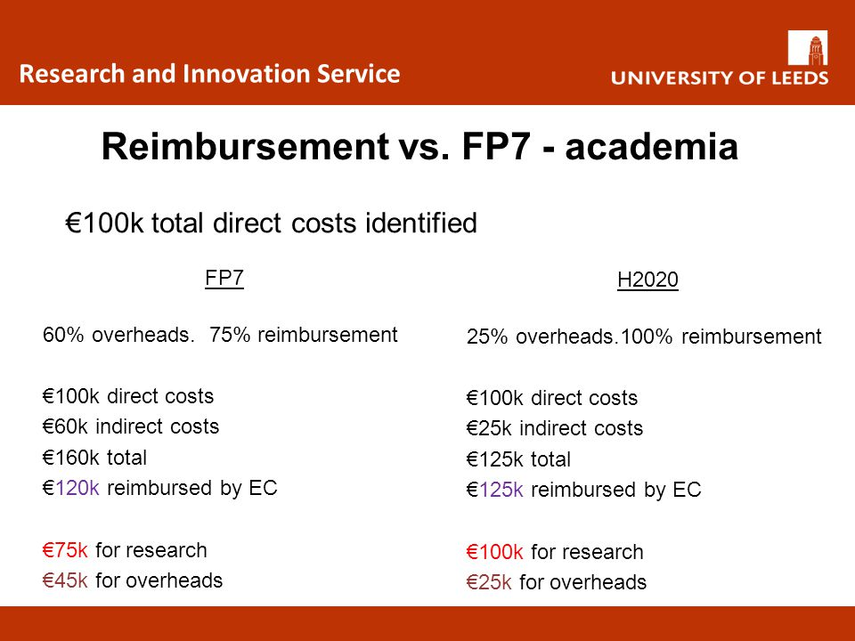 Reimbursement vs. FP7 - academia