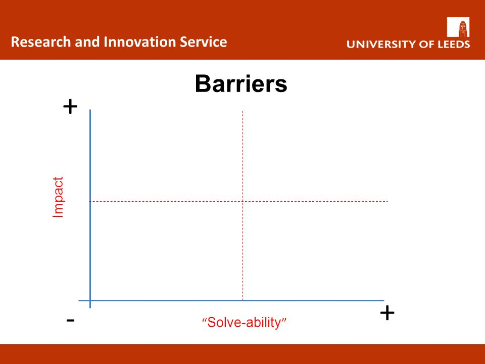 + + - Barriers Research and Innovation Service Impact Solve-ability