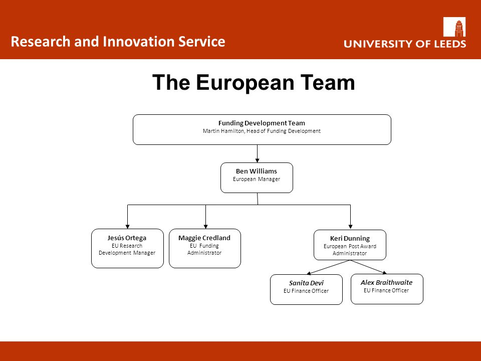 The European Team Research and Innovation Service