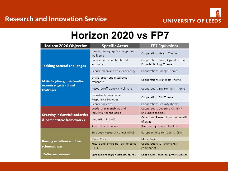 Horizon 2020 vs FP7 Research and Innovation Service