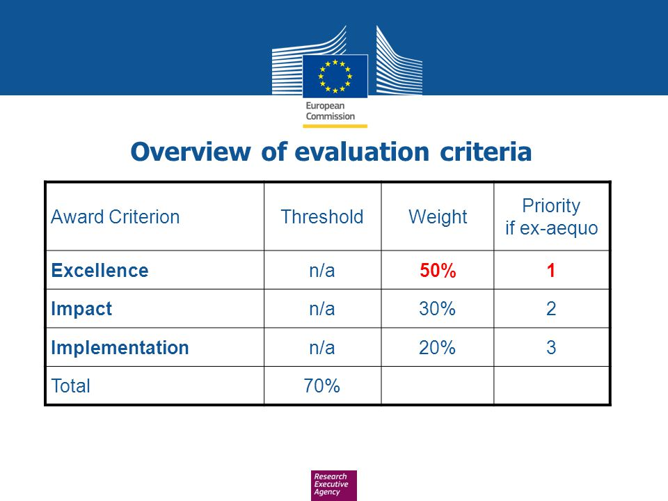 Overview of evaluation criteria