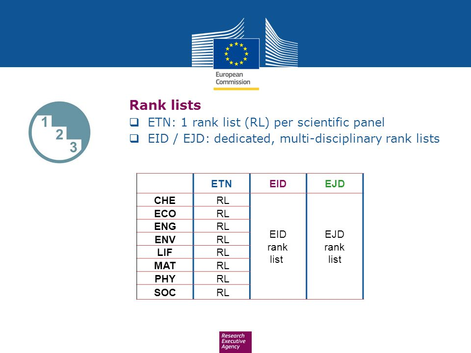 Rank lists ETN: 1 rank list (RL) per scientific panel