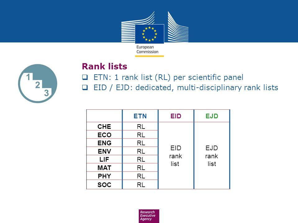 Rank lists ETN: 1 rank list (RL) per scientific panel