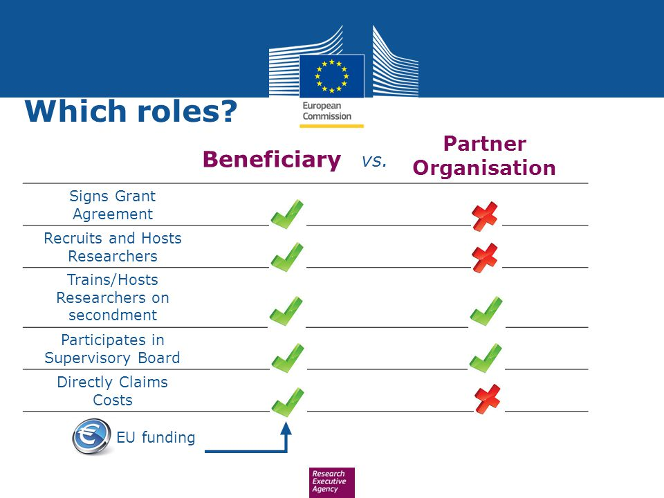 Which roles Beneficiary vs. Partner Organisation